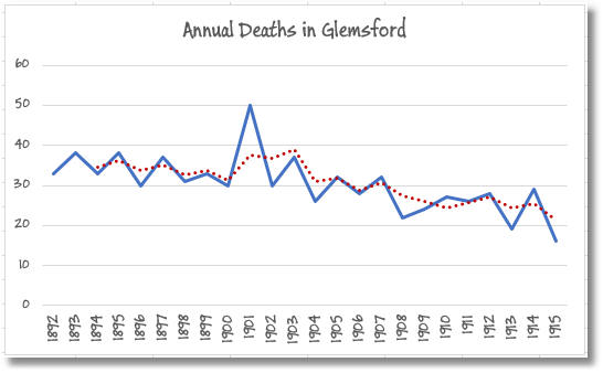 Plot of death rate